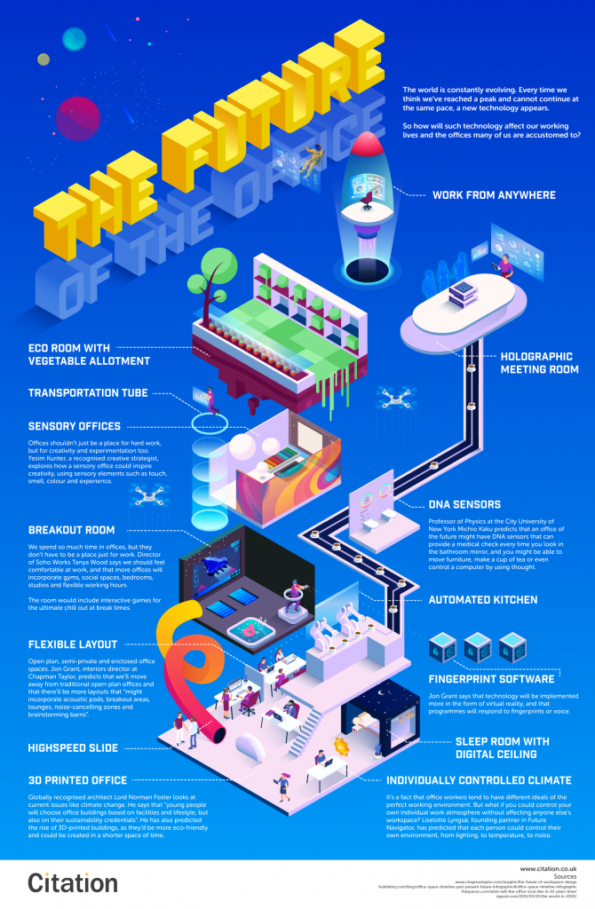 the-future-of-the-office-infographic (1)